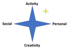 RAC - star UR