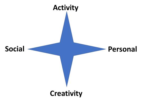 Retirement Activity Compass - v3