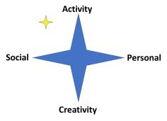 RAC - star UL